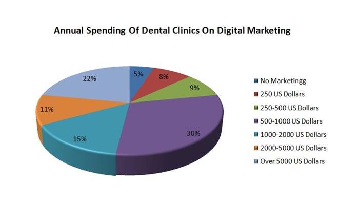 dental annual spend budget for digital marketing